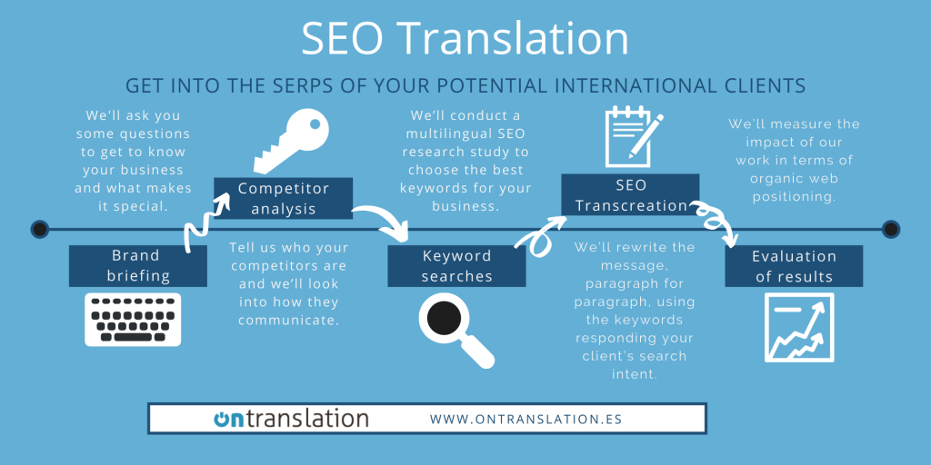 SEO Translation Ontranslation