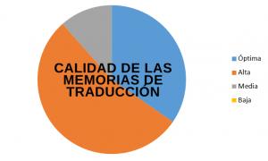 Calidad de las memorias de traducción