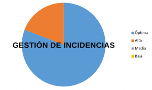 Gestión de incidencias